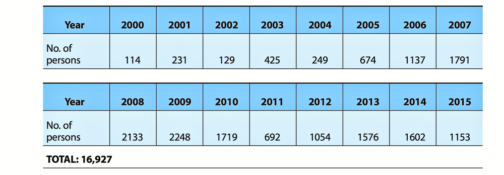 Table - population of Northern Cyprus - Alliance-Estate