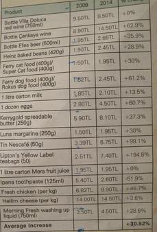 "Таблица ""Цены на корзину потребителя"""
