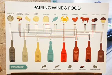 Карта сочетания вина и сыров